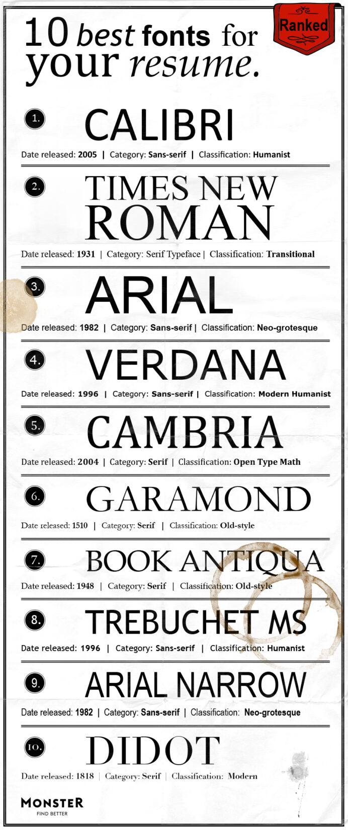 best font for resume monster most common fonts ranked adjectives and adverbs job sites Resume Most Common Resume Font