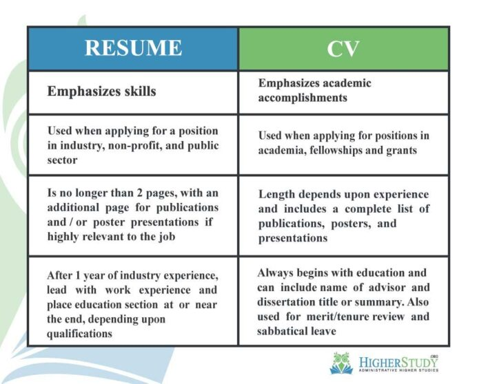 curriculum vitae cv is latin for course of life in contrast resume french summary both Resume Difference Between Curriculum Vitae And Resume And Biodata