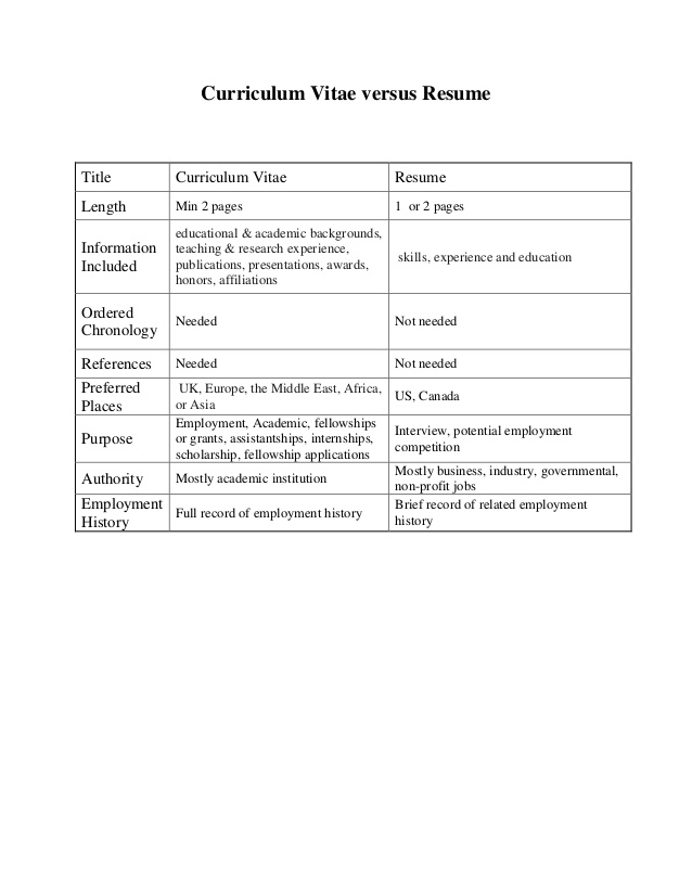 differences between curriculum vitae and resume cv vs difference biodata samples for Resume Difference Between Curriculum Vitae And Resume And Biodata