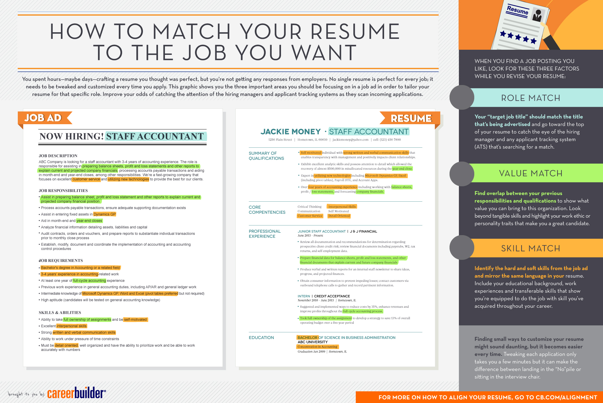 infographic matching your resume to the job you want careerbuilder post alignment new Resume Careerbuilder Post Resume