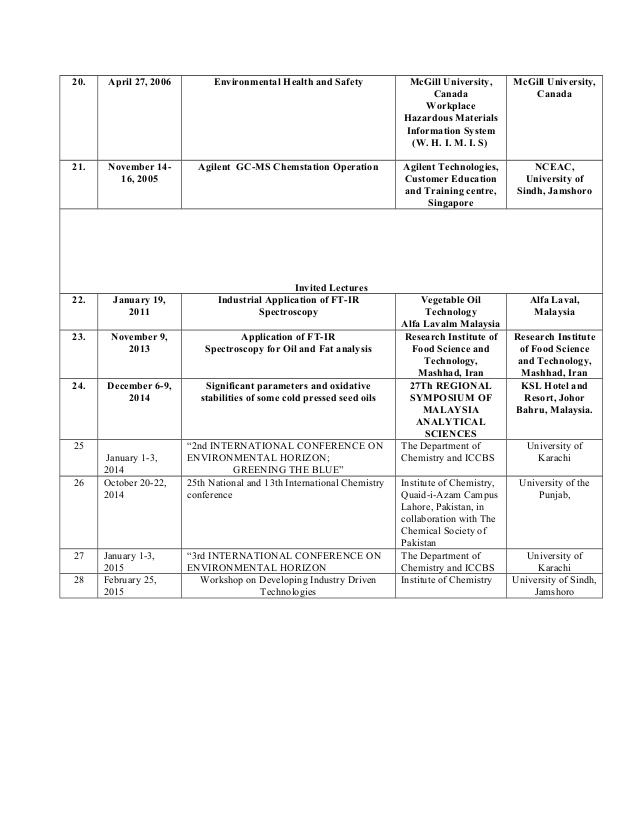 attended seminars on resume trainings sample of syed tufail hussain shah hrm objective Resume Trainings Attended Resume Sample