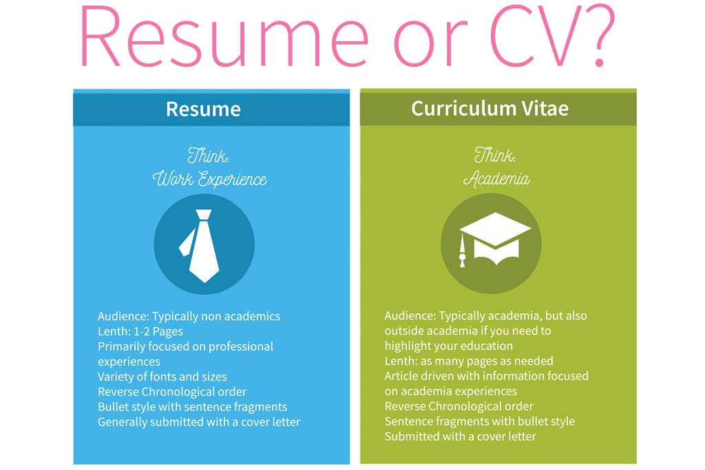 cv vs resume the basics you need to know difference between cover letter and resumevscv Resume Difference Between Cover Letter And Resume
