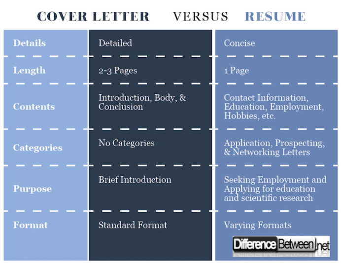 difference between cover letter and resume versus healthcare project manager tim hortons Resume Difference Between Cover Letter And Resume