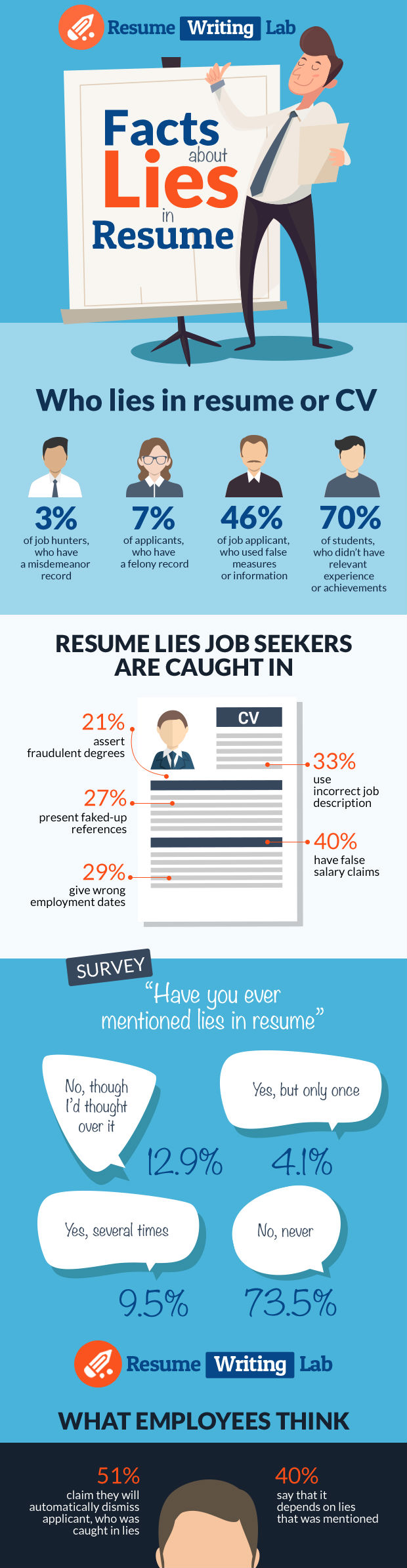 facts about lies in resume infographic confessions of the professions dismissed for lying Resume Dismissed For Lying On Resume