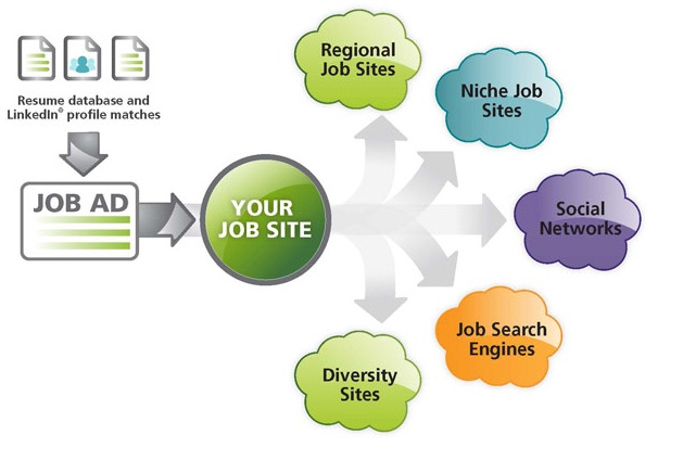 indeed resume search job one all jobs free database examples for babysitting Resume Free Resume Database Search
