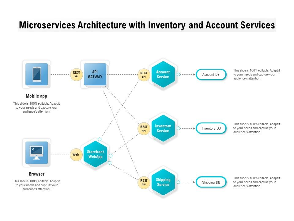 microservices architecture with inventory and account services template presentation Resume Microservices Sample Resume