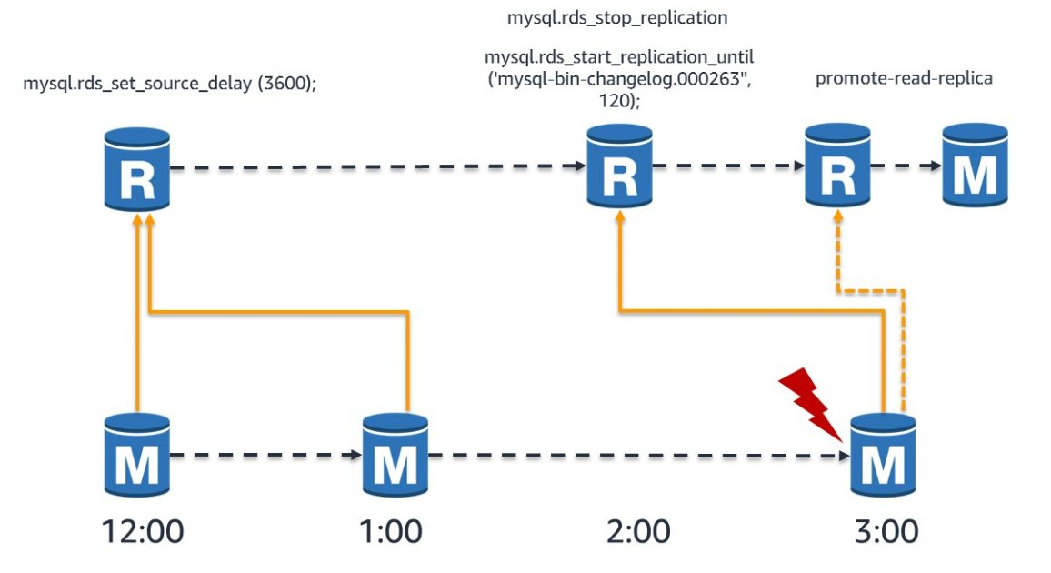 recover from disaster with delayed replication in rds for mysql aws database blog resume Resume Mysql Resume Replication