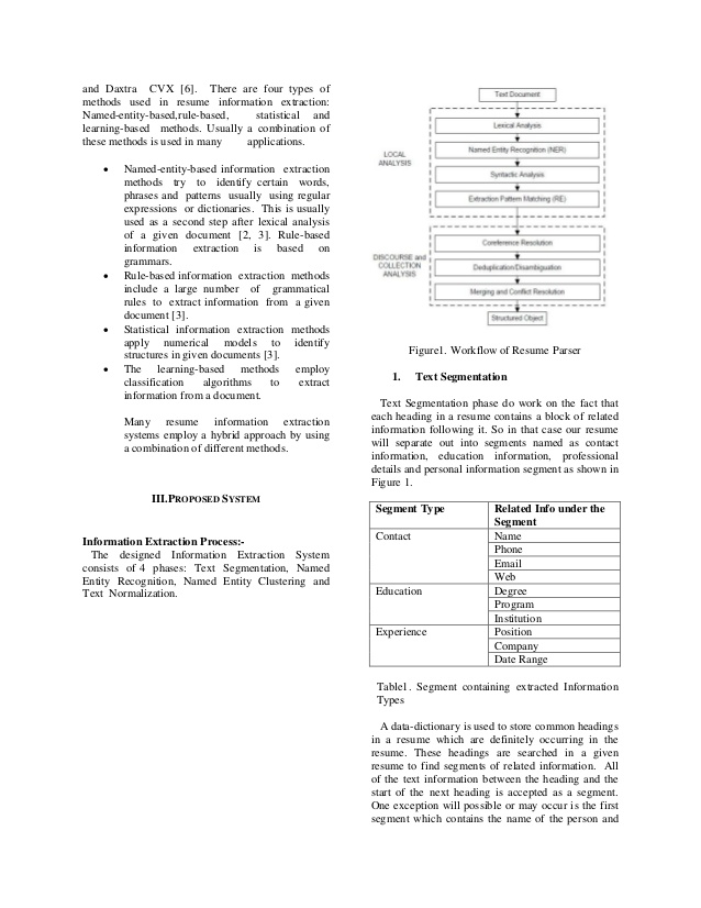 resume parsing with named entity clustering algorithm and matching paypal template best Resume Resume Parsing And Matching