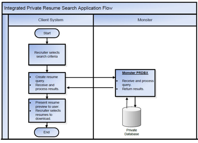 search guide monster resume for recruiters private flow loss prevention associate Resume Monster Resume Search For Recruiters