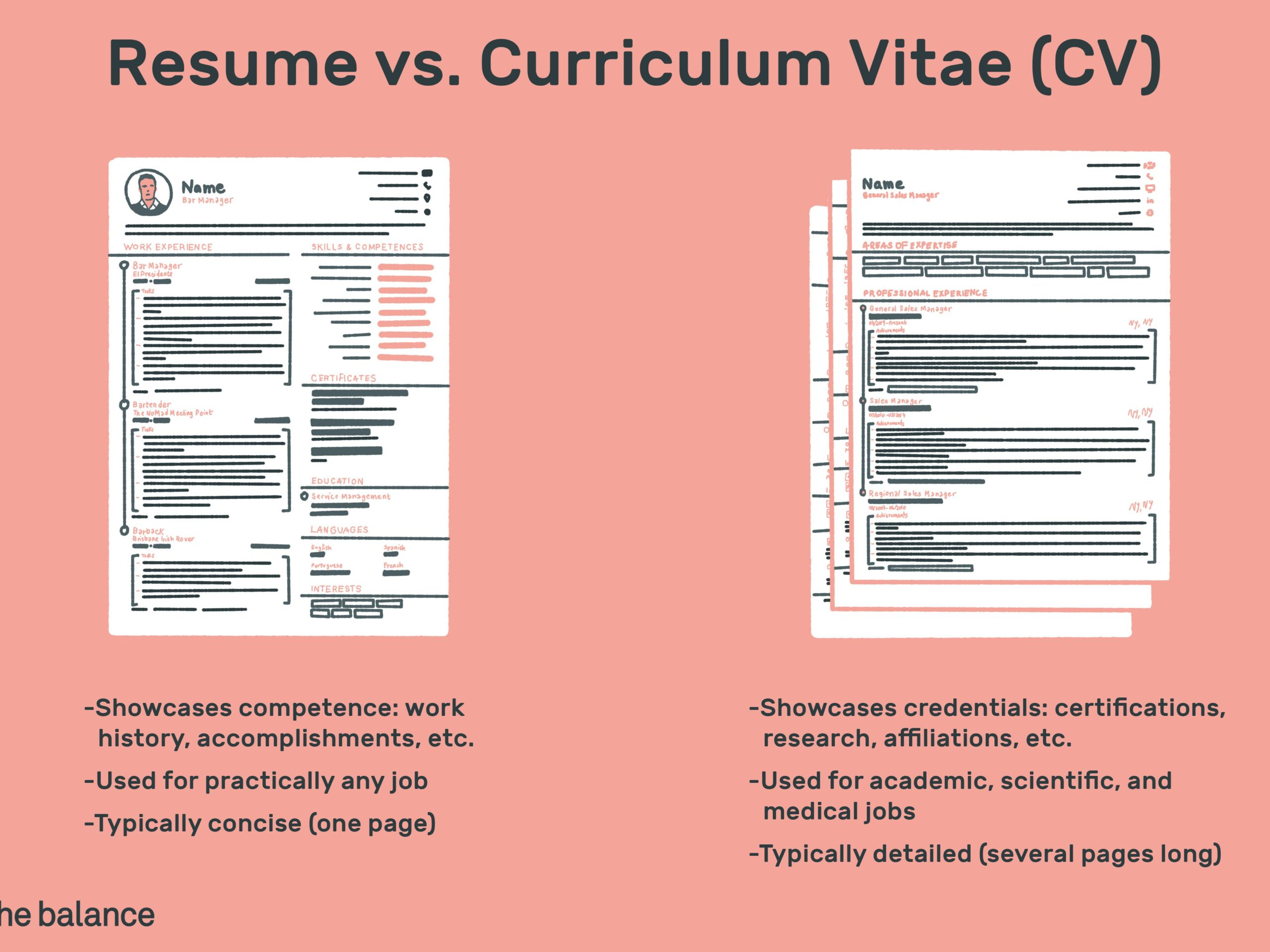the difference between resume and curriculum vitae cv vs final levels of proficiency for Resume Curriculum Vitae And Resume