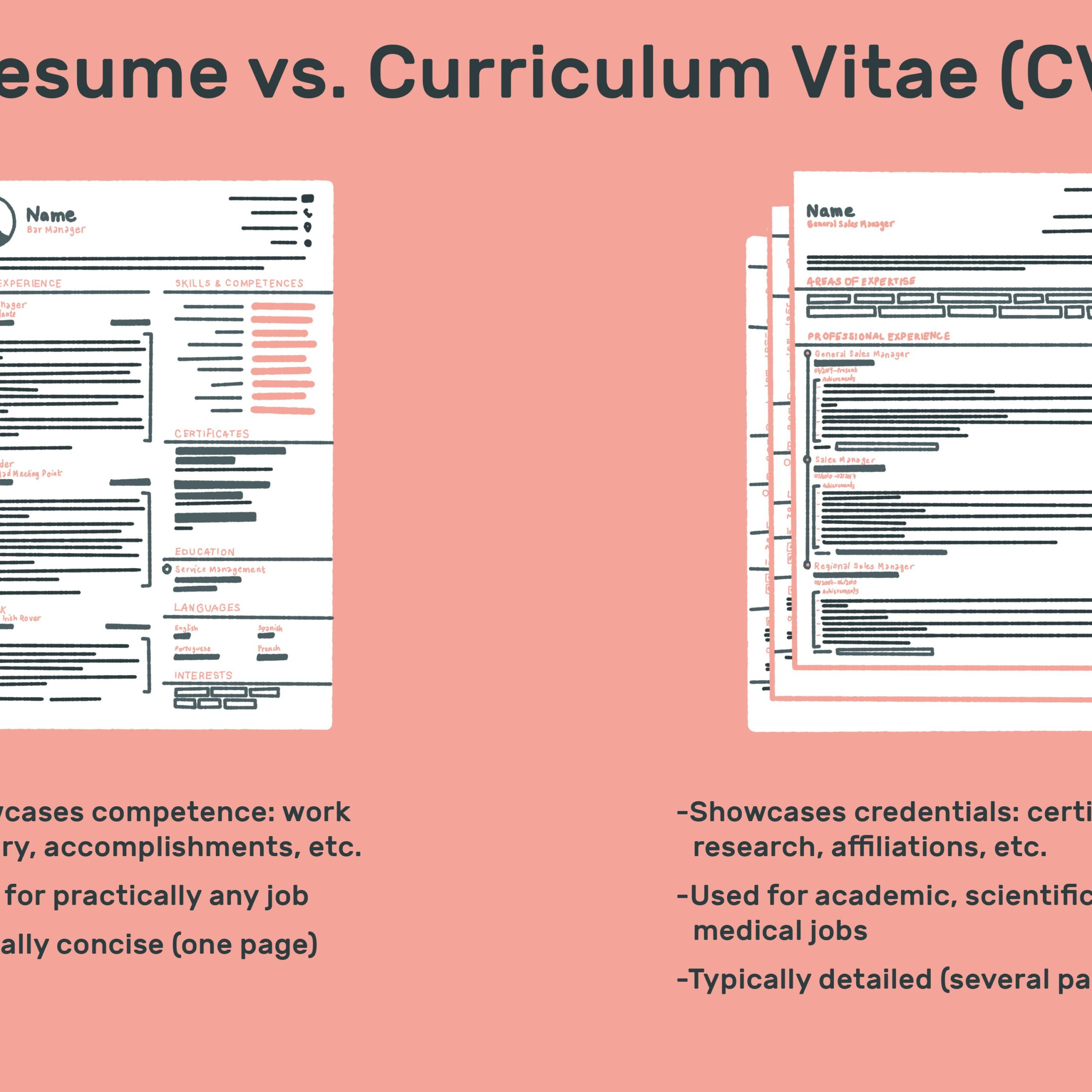 the difference between resume and curriculum vitae cv vs final remodeling does cover Resume Curriculum Vitae And Resume