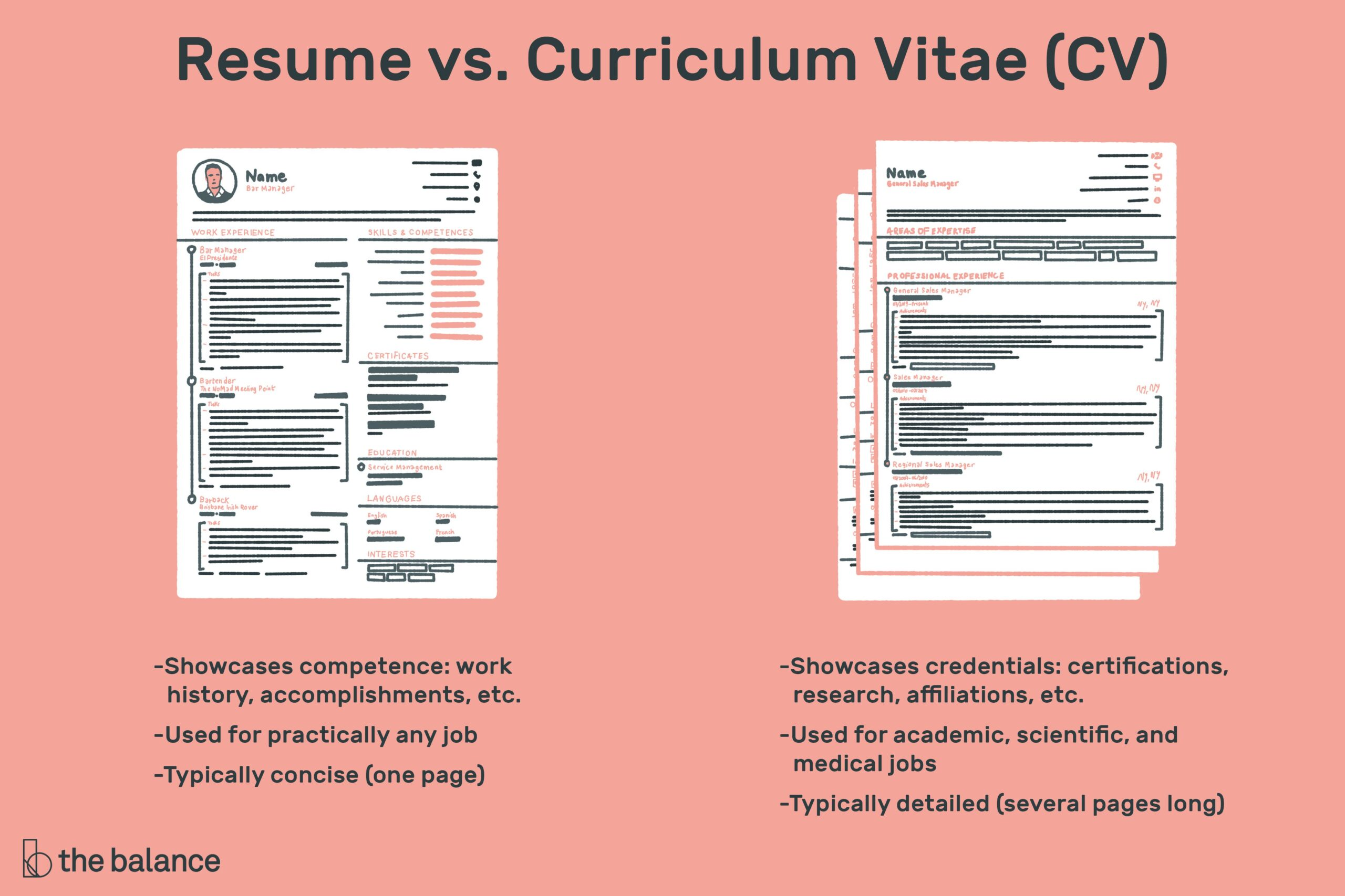 the difference between resume and curriculum vitae one or two cv vs final federal Resume One Or Two Page Resume 2019