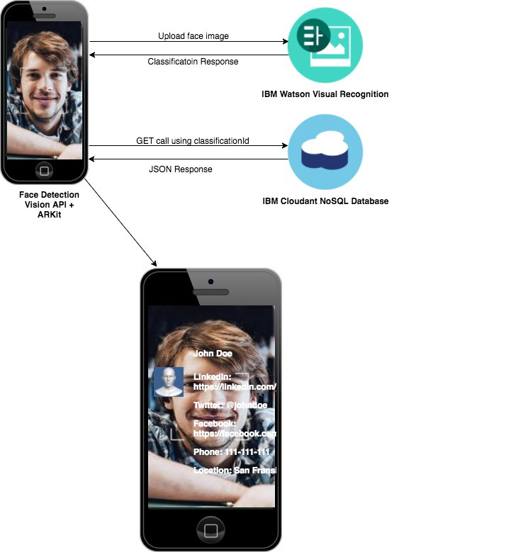 arkit to build augmented reality ar based resume using recognition hacker noon Resume Augmented Reality Resume