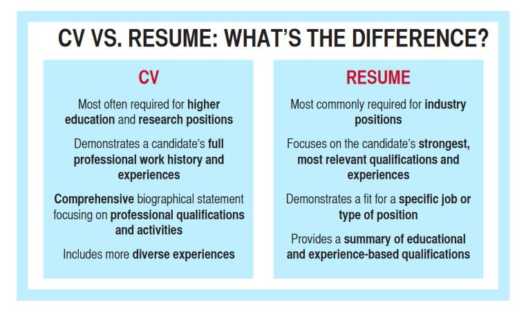 career center curriculum vitae difference between resume and cvvsr example of Resume Difference Between Resume And Curriculum Vitae