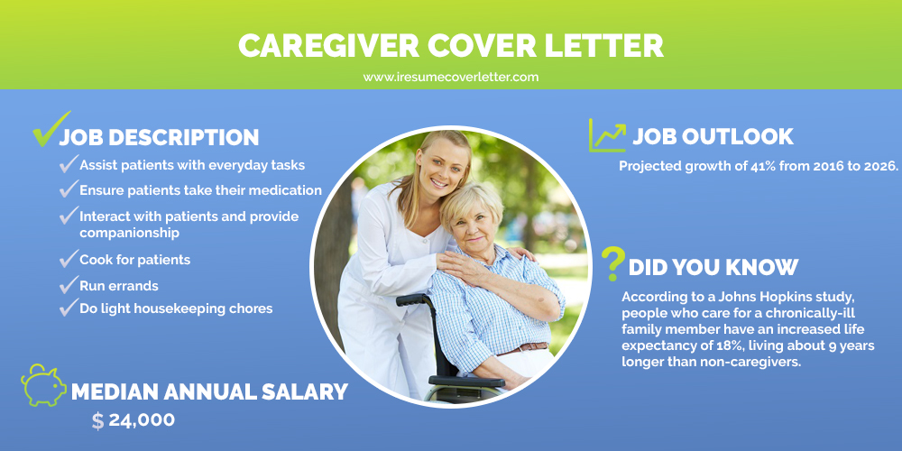 caregiver cover letter samples iresume sample for resume dispatcher examples analyst the Resume Sample Cover Letter For Caregiver Resume