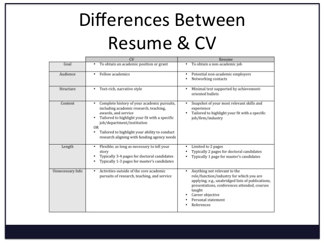 cv resume and differences difference between curriculum vitae converting to archive clerk Resume Difference Between Resume And Curriculum Vitae