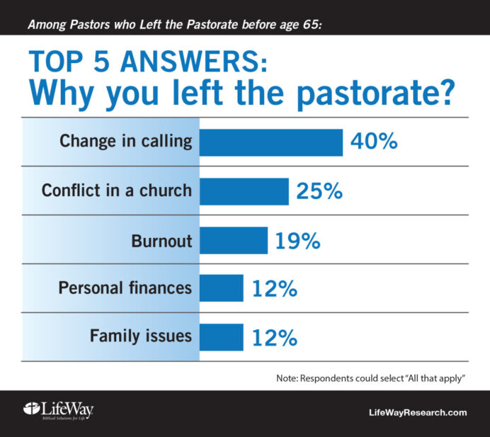 interviewing pastoral candidate don forget to ask these questions resume for pastors left Resume Resume For Pastoral Candidate