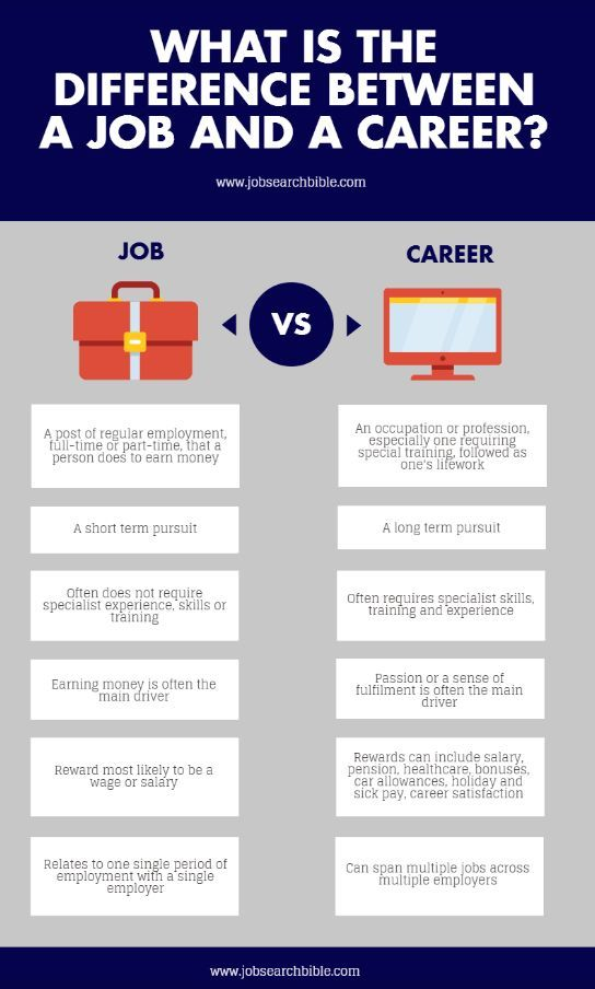 is the difference between job and career counseling guidance resume writing marketing Resume Career Counseling And Resume Writing