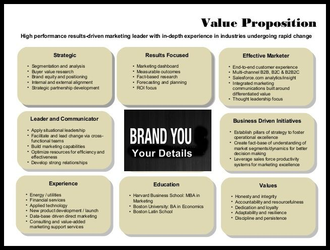 personal value proposition statement letter examples wikitopx resume spelling check Resume Value Proposition Resume