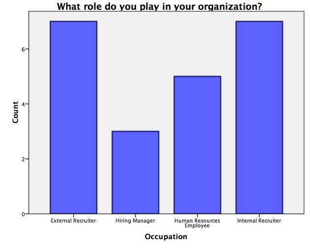 perspectives of industrial organizational psychology survey results resume objectives Resume Industrial Psychology Resume Objectives