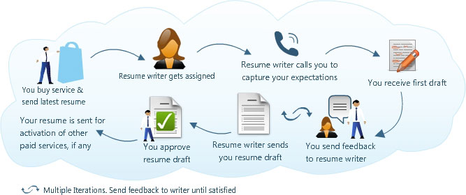 professional cv writing service in dubai and getmejob distribution services resume cv1 Resume Resume Writing Services