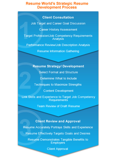 professional resume writing services for all careers and jobs clients review Resume Professional Resume Review