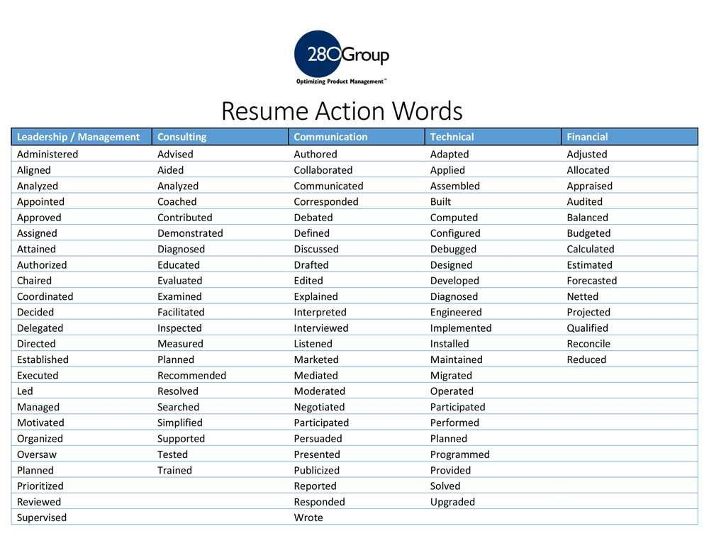 resume action words and phrases builder bartender keywords act leadership verbs for Resume Leadership Action Verbs For Resume