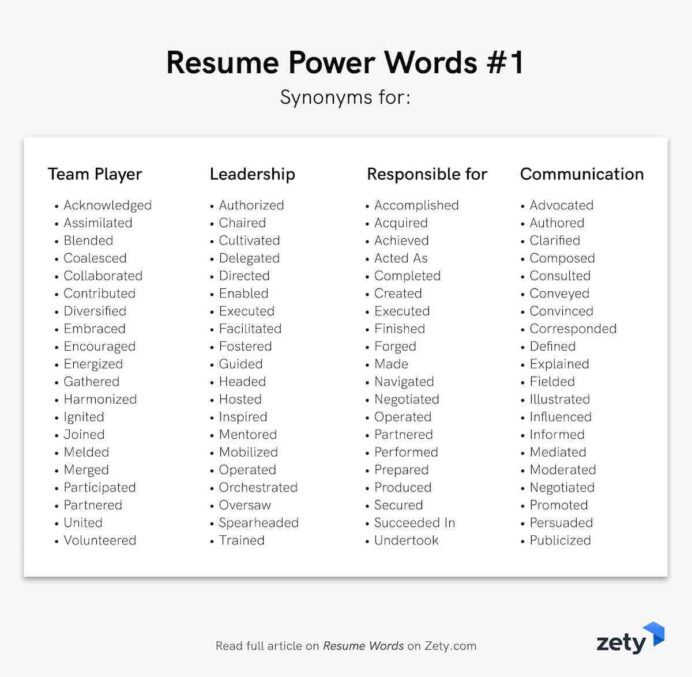 resume words action verbs good adjectives positive for marine corps skills free maker Resume Positive Words For Resume