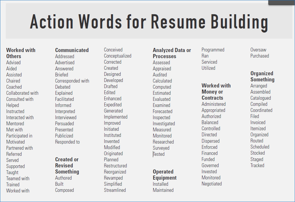 strong resume verbs for skills examples action resumes of microbiologist sample Resume Verbs For Resume Skills