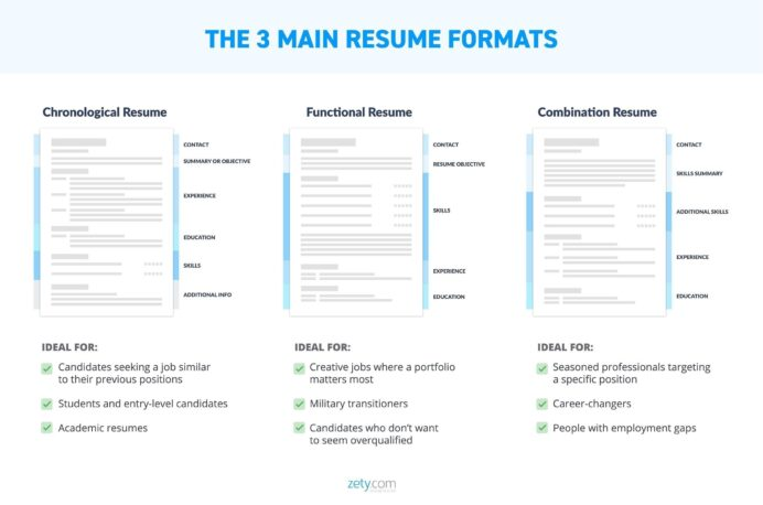 the best resume format samples for all types of resumes chronological pros and cons Resume Chronological Resume Pros And Cons