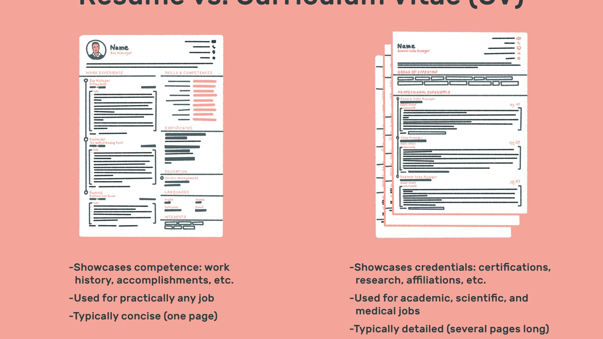 the difference between resume and curriculum vitae brief background summary for cv vs Resume Brief Background Summary For Resume
