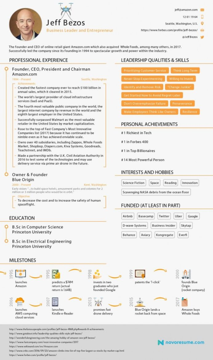 This Resume For Jeff Bezos Proves Anyone Can Fit Their Achievements In Single Business Business Insider Elon Musk Resume Resume General Resume Clinical Pharmacist Resume General Labor Resume Resume Format For Multimedia