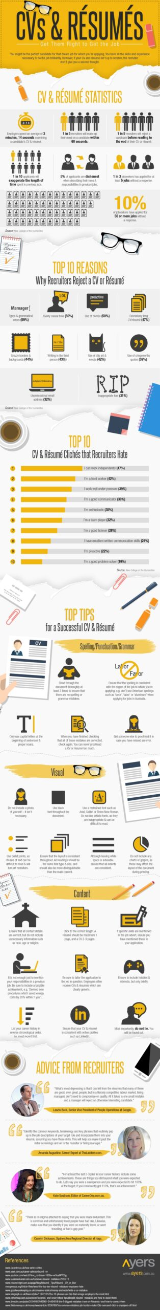 top resume mistakes that could cost you the job post anonymously cvs resumes get them Resume Post Resume Anonymously