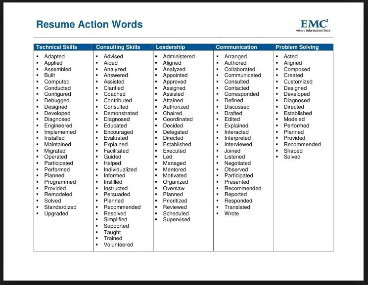 words for resume free templates action leadership verbs examples of career highlights Resume Leadership Action Verbs For Resume