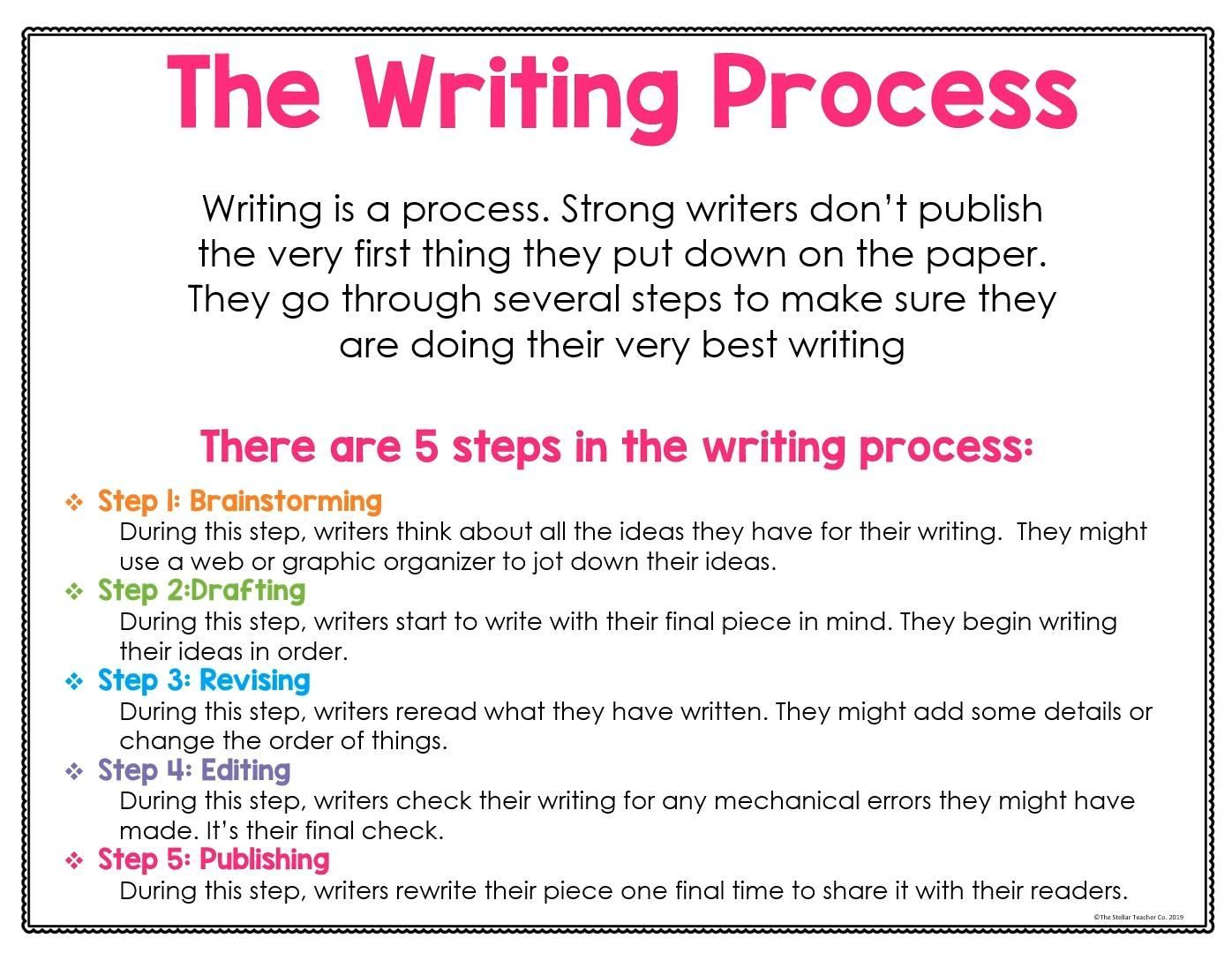 writing process posters and anchor charts for distance learning essay skills book tips Resume Resume Writing Process Steps