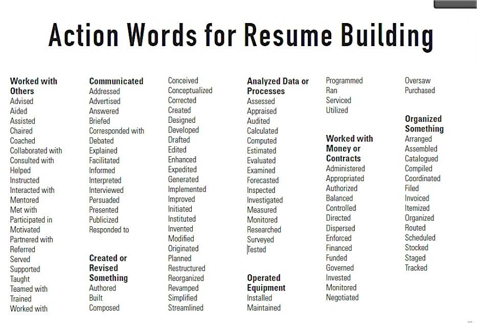 action words for resumes ideas another great to start polishing up resume tailo good Resume Good Adjectives For Resume