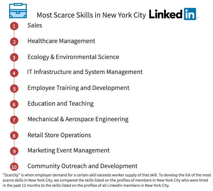 best linkedin profile resume writing services new writers scarce skills hp button Resume Resume Writers Long Island