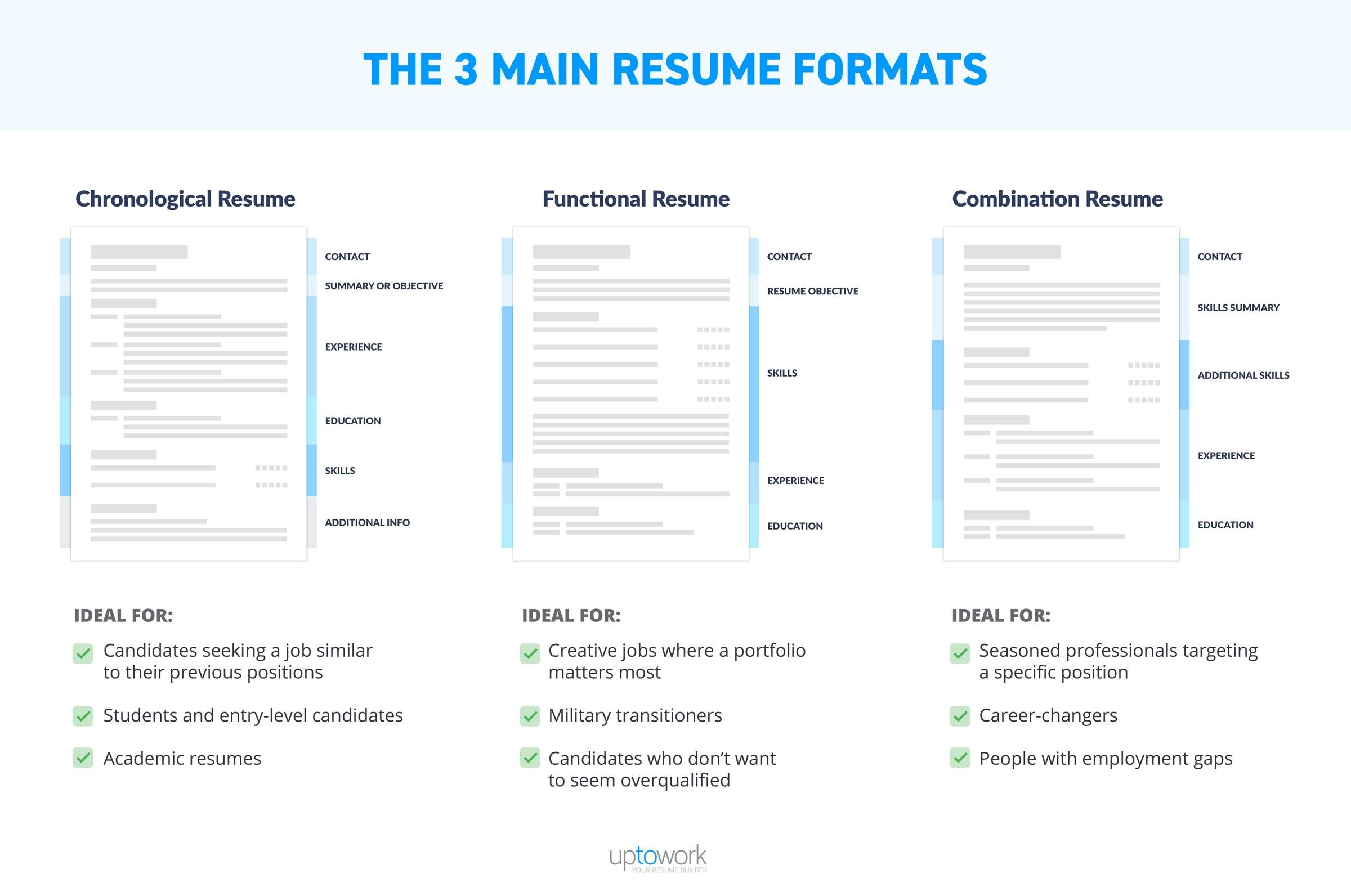 best resume format professional samples most example of three main formats infographic Resume Most Professional Resume