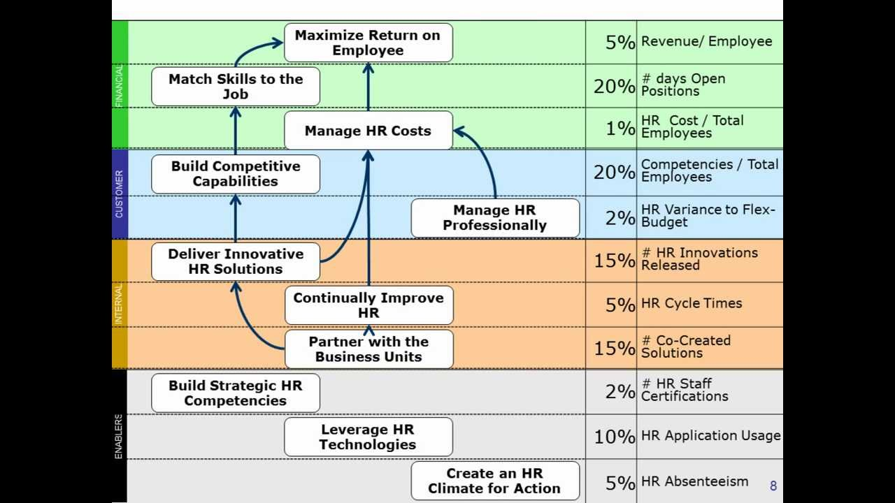 building the human resources performance measurement scorecard resume balanced medical Resume Resume Balanced Scorecard