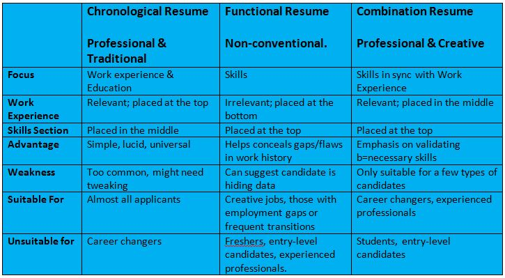 formats of resume choose best format functional vs chronological features and structures Resume Functional Vs Chronological Resume