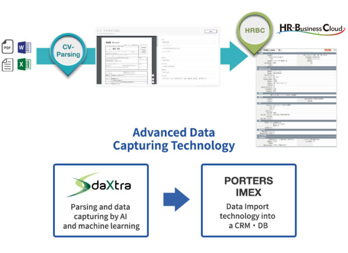 resume analysis and automatic data registration ats crm for recruitment agencies hr Resume Resume Parsing Using Machine Learning