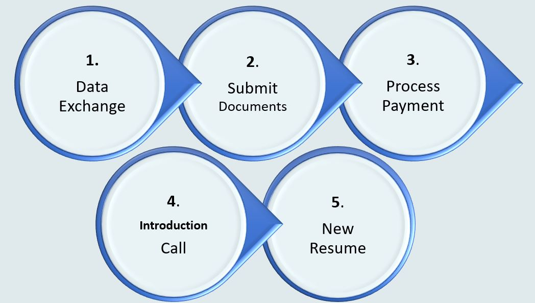 resume writing help los angeles the best writers service orig nice fonts practice manager Resume Best Resume Service Los Angeles