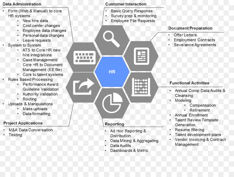 robotic process automation text free transparent cleanpng kisspng resume human resource Resume Robotic Process Automation Resume