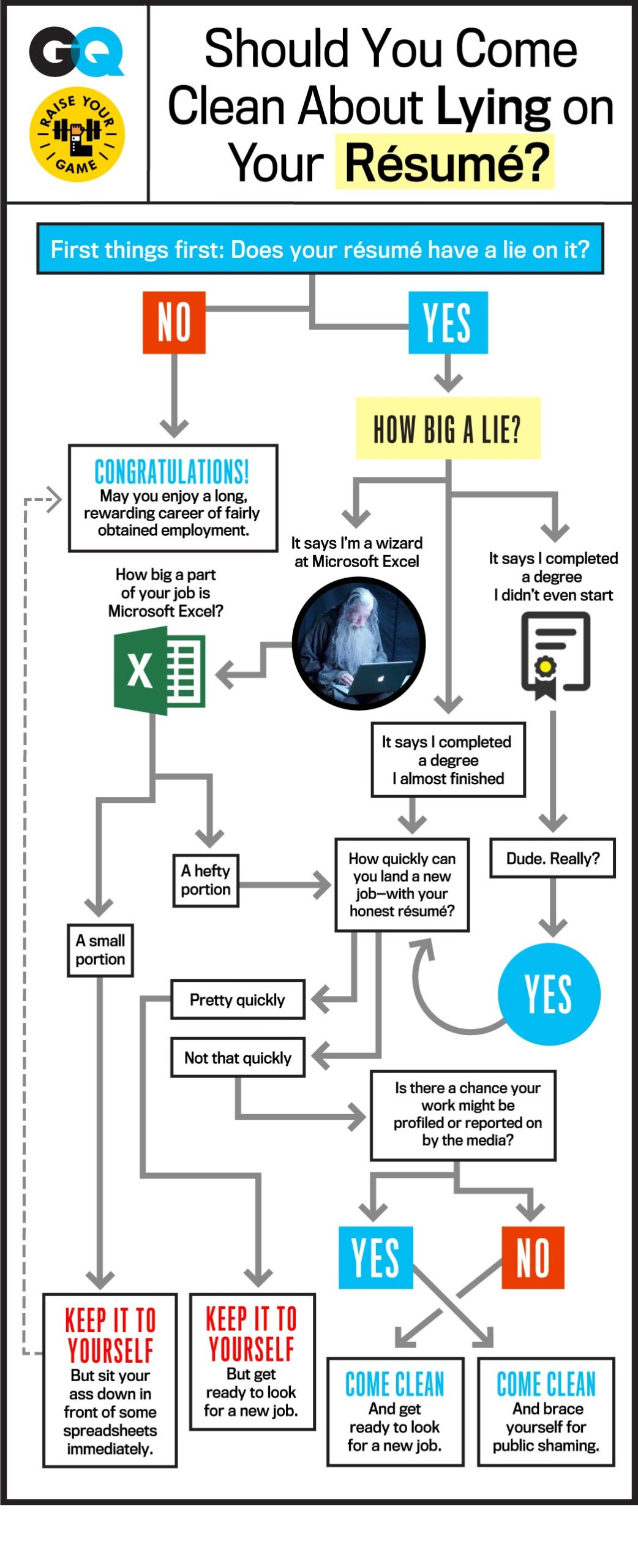 should you come clean about lying on your résumé gq can lie resume flowchart job Resume Can You Lie On A Resume