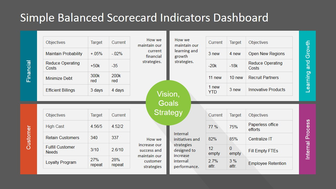 simple balanced scorecard kpi powerpoint dashboard slidemodel resume indicators interview Resume Resume Balanced Scorecard