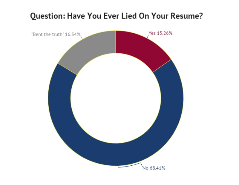 survey many people lie on their resumes zippia can you resume lies lied hedge fund Resume Can You Lie On A Resume
