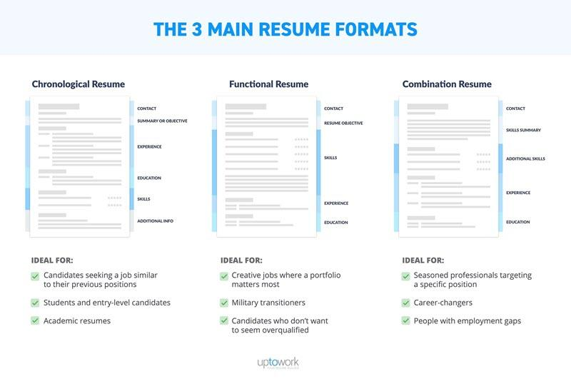 to optimize your marketing resume like an seo pro wordstream workopolis search formatting Resume Workopolis Resume Search