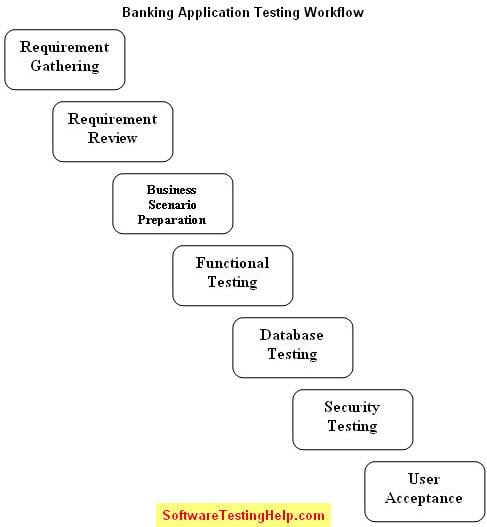 to test banking domain applications complete bfsi testing guide projects for resume Resume Banking Projects For Testing Resume