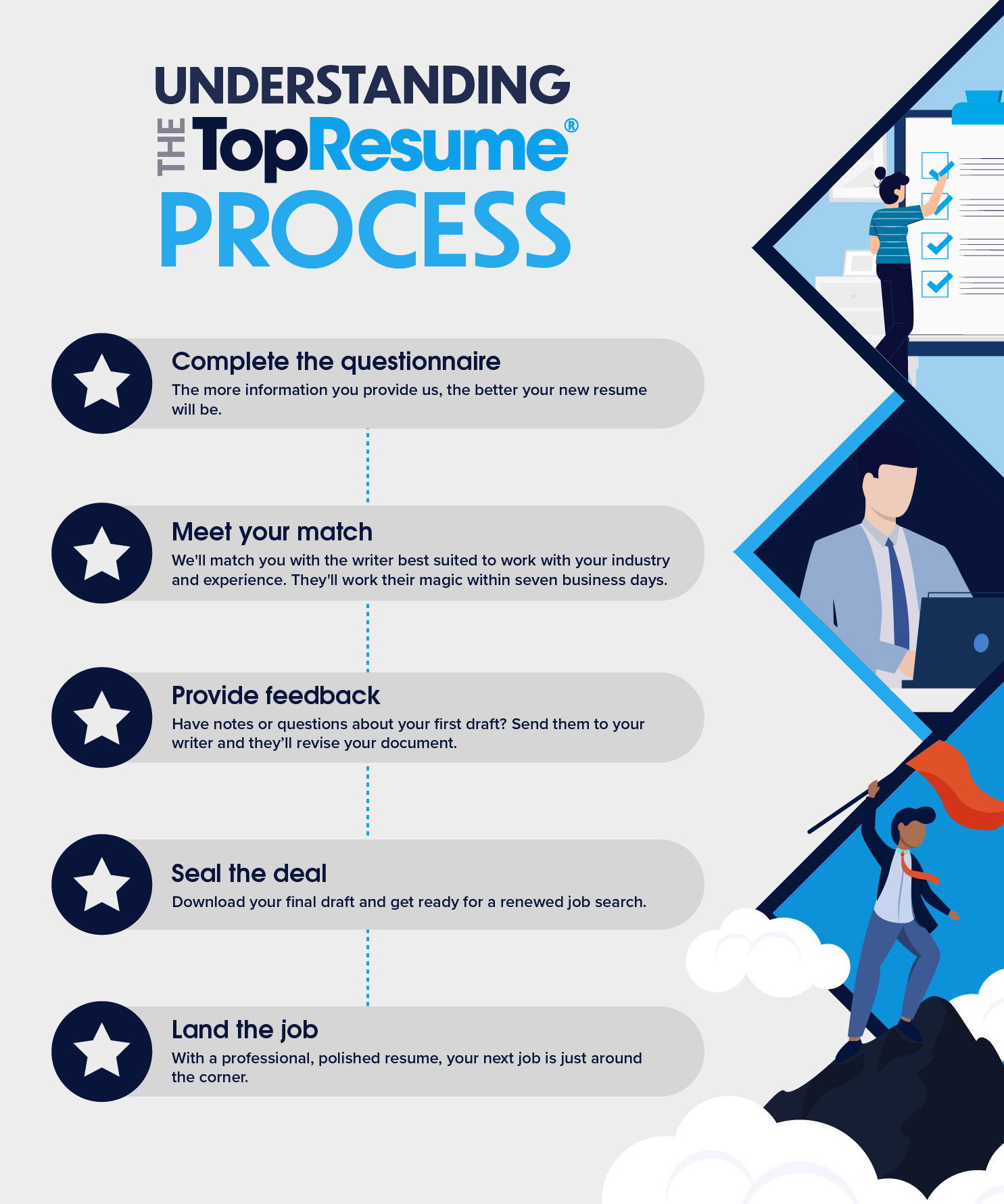 understanding the process to expect when you work with topresume resume expert Resume Topresume Resume Expert