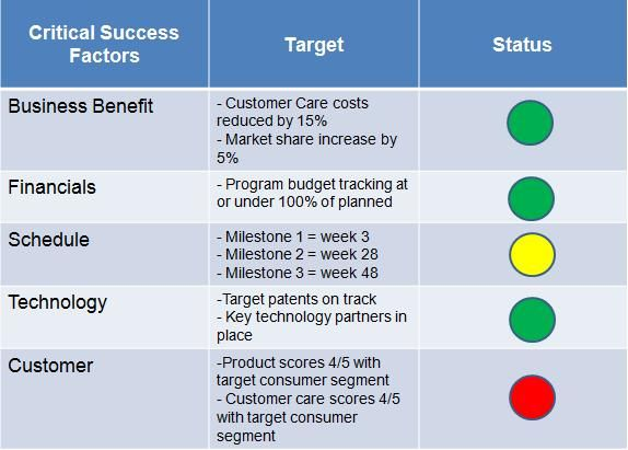using balanced scorecard program management business benefits resume match vmware Resume Resume Balanced Scorecard